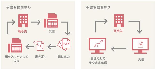 インターネットFAXの手書き機能