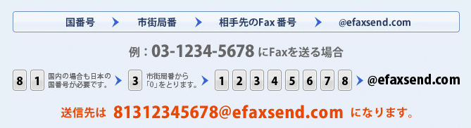eFax(イーファックス)のFAX番号の記載方法