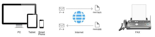 jFax(ジェーファックス)の海外へのFAX送受信