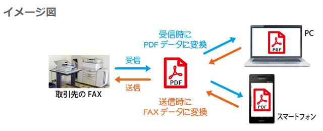 MOTのインターネットFAXのイメージ図