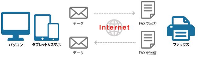 インターネットFAXの送受信