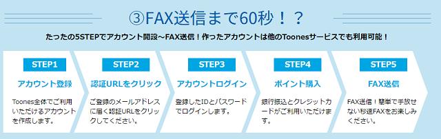 秒速FAX送信の利用の流れ