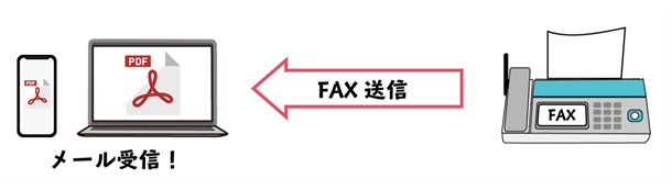 FAXをデータ上で管理