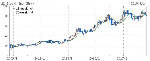 j2グローバルの株価10年チャート