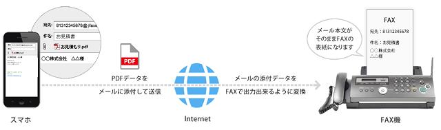 インターネットFAXの送信方法