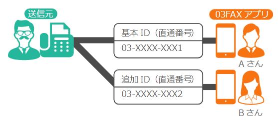 03FAXのIDの追加