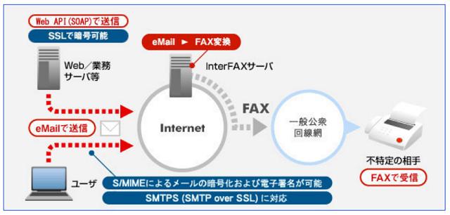 InterFAXのシステム
